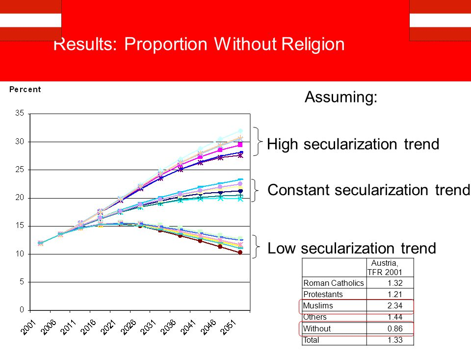 Results: Proportion Without Religion Assuming: Low secularization trend Constant secularization trend High secularization trend Austria, TFR 2001 Roman Catholics1.32 Protestants1.21 Muslims2.34 Others1.44 Without0.86 Total1.33