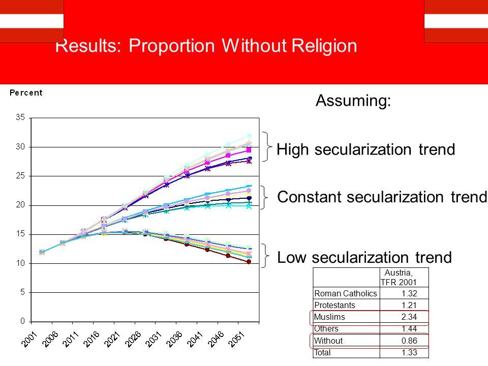 Source: WVS 1999-2000.N = 7436 respondents.