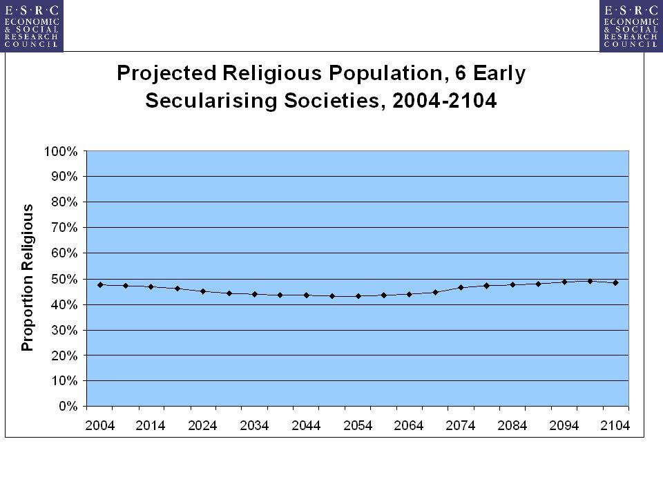 Source: WVS 1999-2000.N = 7412 respondents.