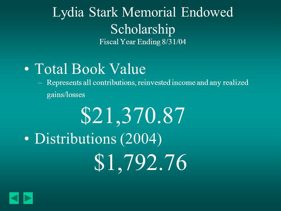 Lydia Stark Memorial Endowed Scholarship Fiscal Year Ending 8/31/04 Total Book Value –Represents all contributions, reinvested income and any realized gains/losses $21,370.87 Distributions (2004) $1,792.76