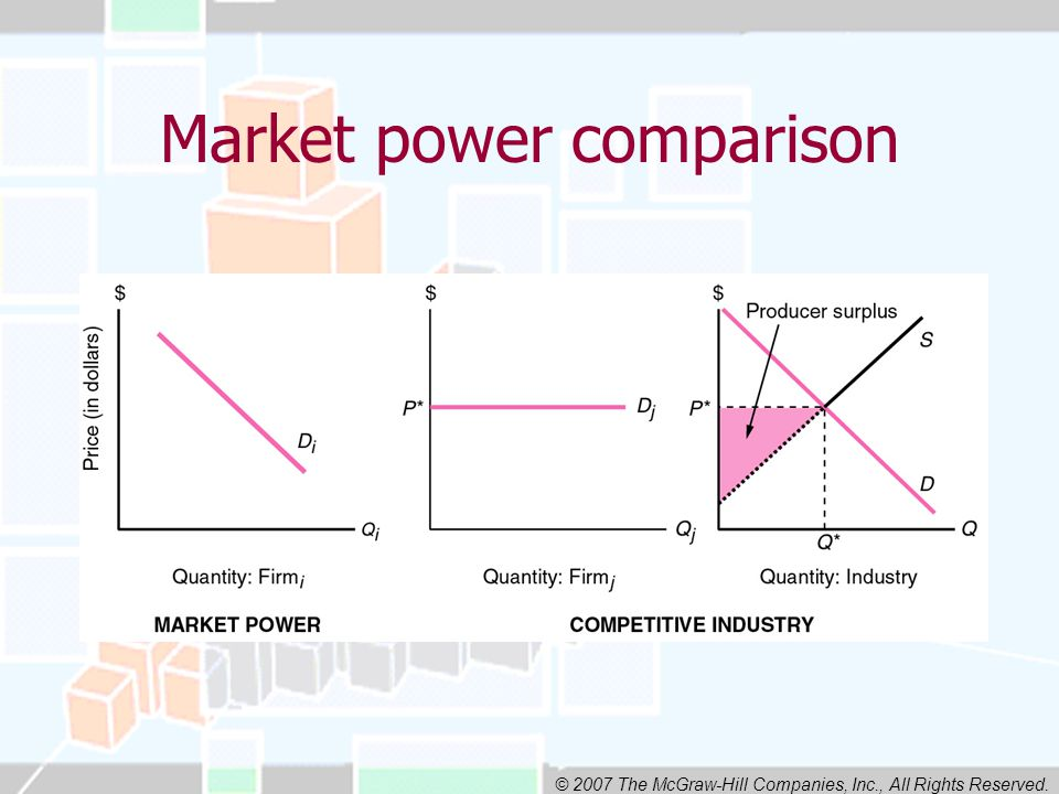 © 2007 The McGraw-Hill Companies, Inc., All Rights Reserved. Market power comparison
