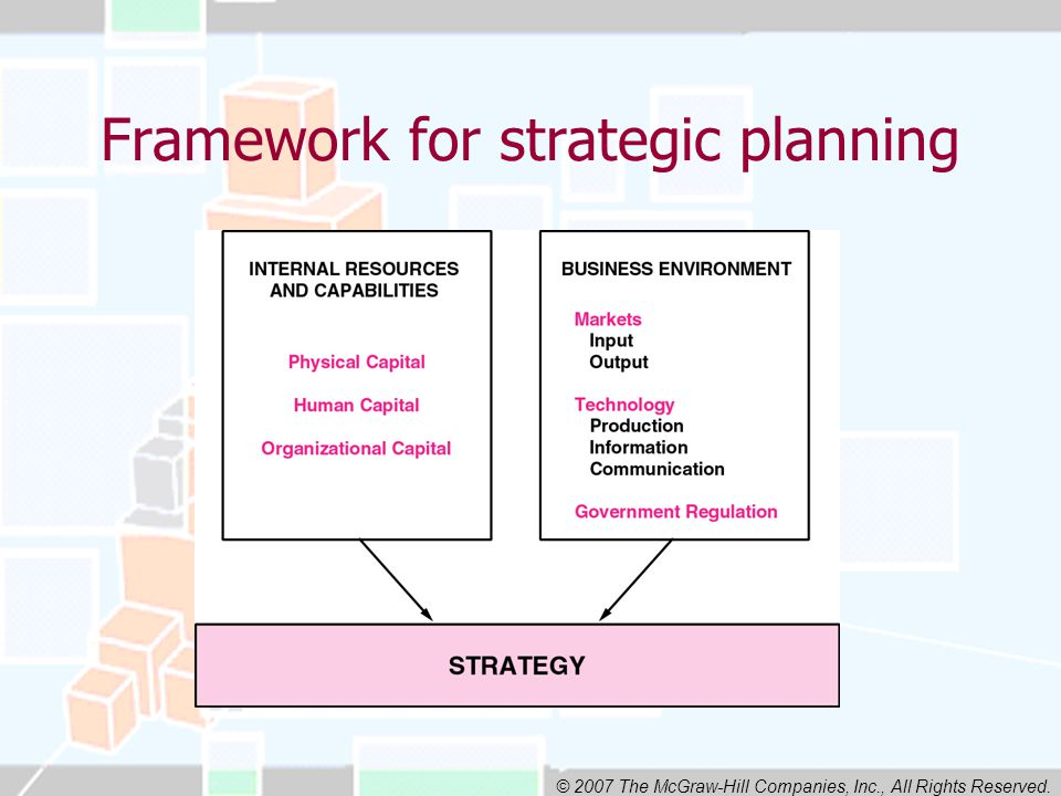 © 2007 The McGraw-Hill Companies, Inc., All Rights Reserved. Framework for strategic planning