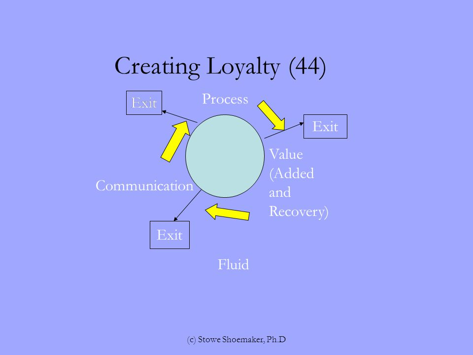Creating Loyalty (44) Process Value (Added and Recovery) Communication Fluid Exit (c) Stowe Shoemaker, Ph.D