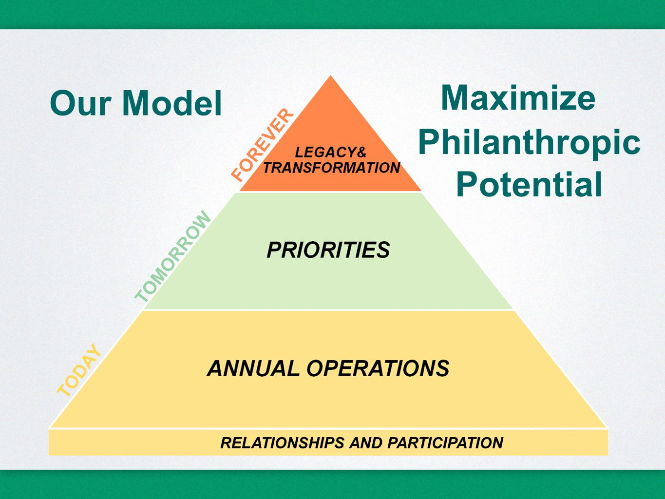 FOREVER TOMORROW TODAY RELATIONSHIPS AND PARTICIPATION Our Model Maximize Philanthropic Potential