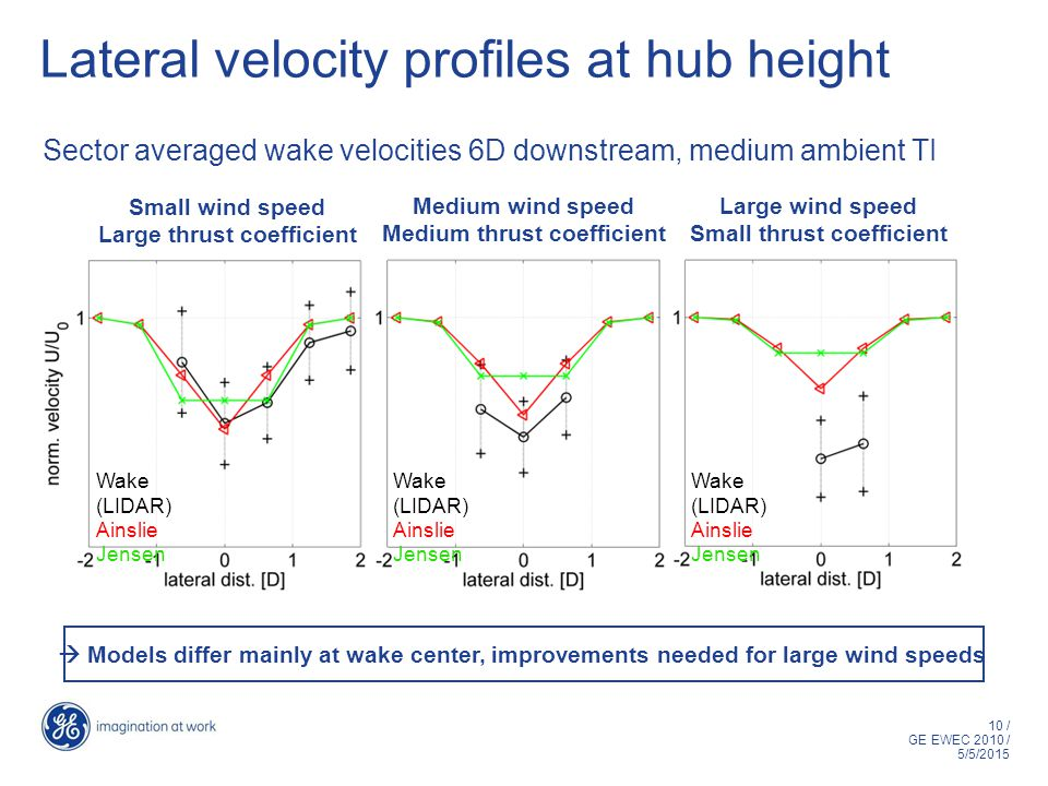 10 / GE EWEC 2010 / 5/5/2015 Lateral velocity profiles at hub height Small wind speed Large thrust coefficient Medium wind speed Medium thrust coefficient Large wind speed Small thrust coefficient Sector averaged wake velocities 6D downstream, medium ambient TI Wake (LIDAR) Ainslie Jensen Wake (LIDAR) Ainslie Jensen  Models differ mainly at wake center, improvements needed for large wind speeds Wake (LIDAR) Ainslie Jensen