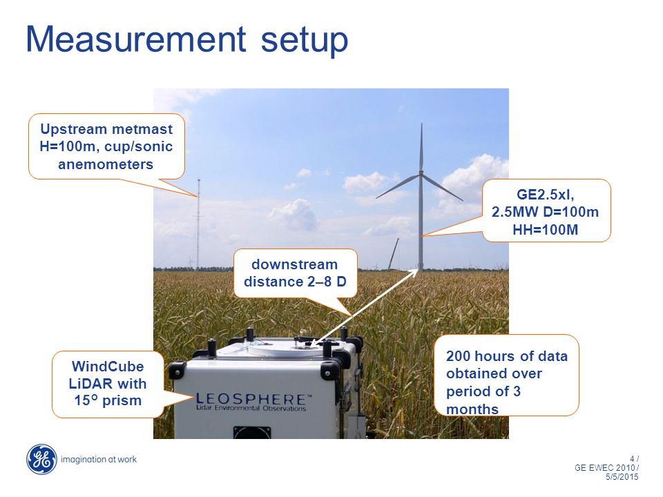 4 / GE EWEC 2010 / 5/5/2015 Measurement setup WindCube LiDAR with 15° prism Upstream metmast H=100m, cup/sonic anemometers GE2.5xl, 2.5MW D=100m HH=100M downstream distance 2–8 D 200 hours of data obtained over period of 3 months