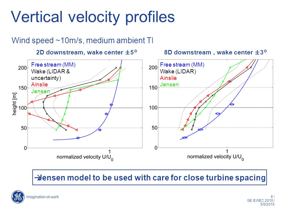 9 / GE EWEC 2010 / 5/5/2015 Vertical velocity profiles Wind speed ~10m/s, medium ambient TI 2D downstream, wake center ±5° Free stream (MM) Wake (LIDAR & uncertainty) Ainslie Jensen 8D downstream, wake center ±3° Free stream (MM) Wake (LIDAR) Ainslie Jensen  Jensen model to be used with care for close turbine spacing