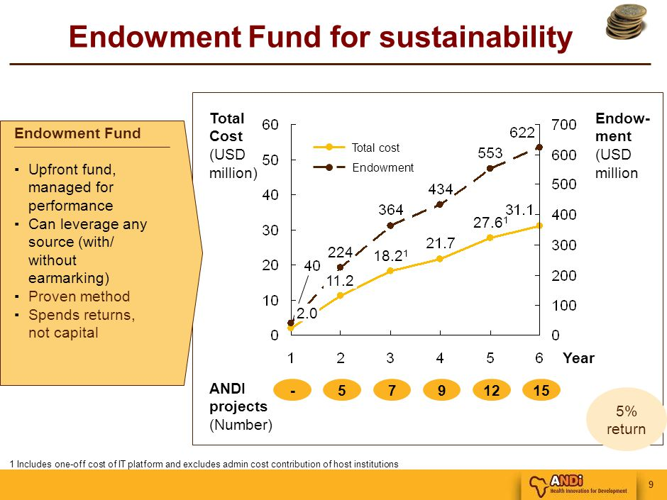9 Endowment Fund for sustainability 1 Includes one-off cost of IT platform and excludes admin cost contribution of host institutions Year -57912 ANDI projects (Number) Total Cost (USD million) Endow- ment (USD million 15 5% return Endowment Total cost 18.2 1 224 11.2 2.0 27.6 1 Endowment Fund ▪Upfront fund, managed for performance ▪Can leverage any source (with/ without earmarking) ▪Proven method ▪Spends returns, not capital