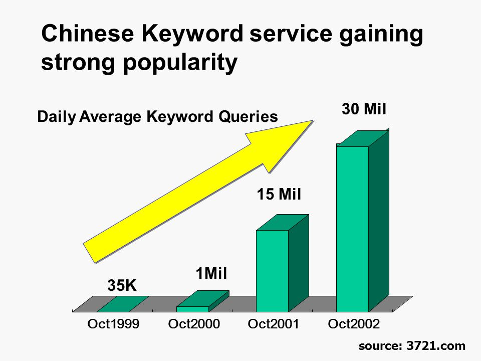 Chinese Keyword service gaining strong popularity Oct1999Oct2000Oct2001Oct2002 Daily Average Keyword Queries 35K 1Mil 15 Mil 30 Mil source: 3721.com