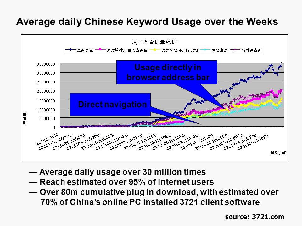 — Average daily usage over 30 million times — Reach estimated over 95% of Internet users — Over 80m cumulative plug in download, with estimated over 70% of China's online PC installed 3721 client software Average daily Chinese Keyword Usage over the Weeks Usage directly in browser address bar Direct navigation source: 3721.com