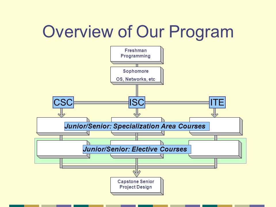 Overview of Our Program CSCITE Junior/Senior: Specialization Area Courses ISC Junior/Senior: Elective Courses Freshman Programming Sophomore OS, Networks, etc Capstone Senior Project Design