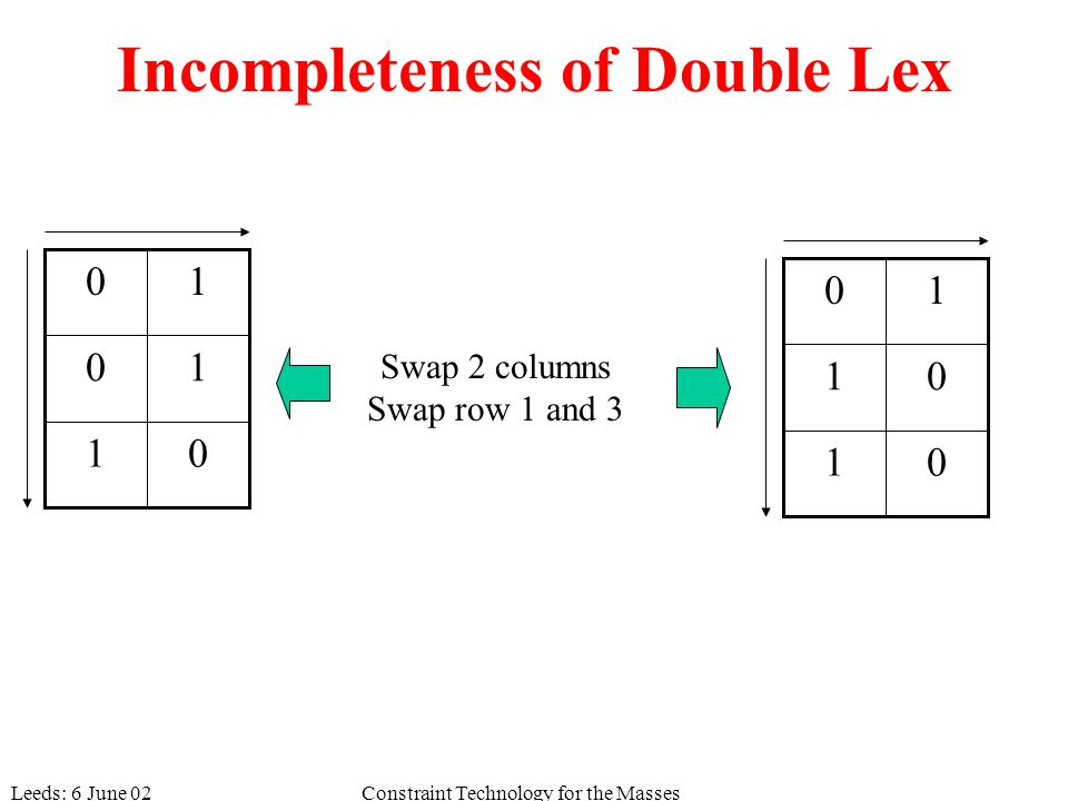 Leeds: 6 June 02Constraint Technology for the Masses Incompleteness of Double Lex 01 01 10 01 10 10 Swap 2 columns Swap row 1 and 3
