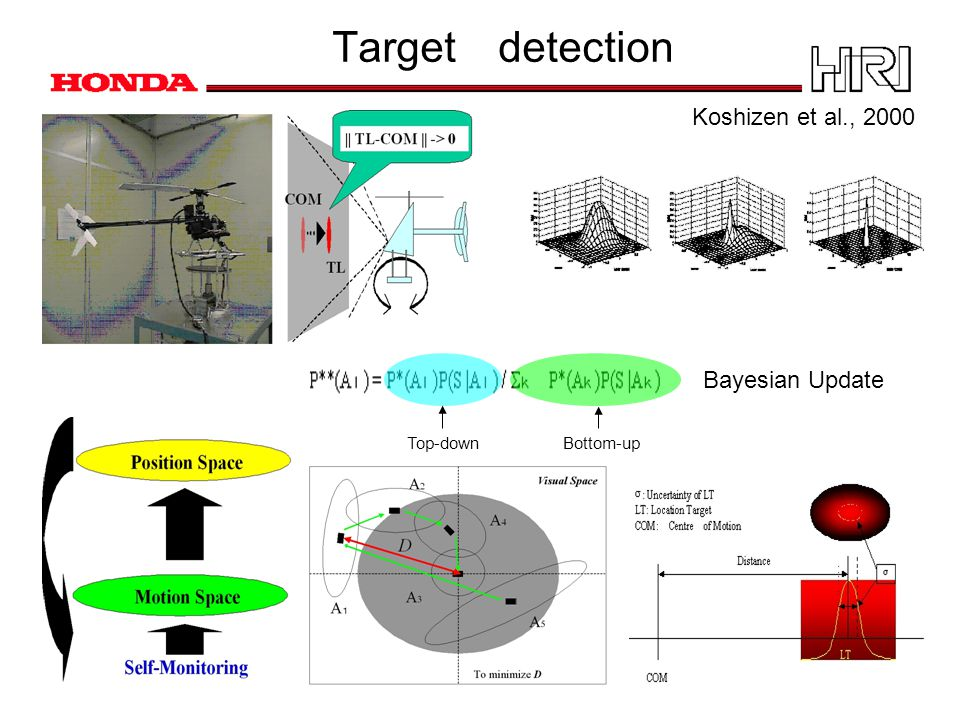 Target detection Bottom-upTop-down Bayesian Update Koshizen et al., 2000