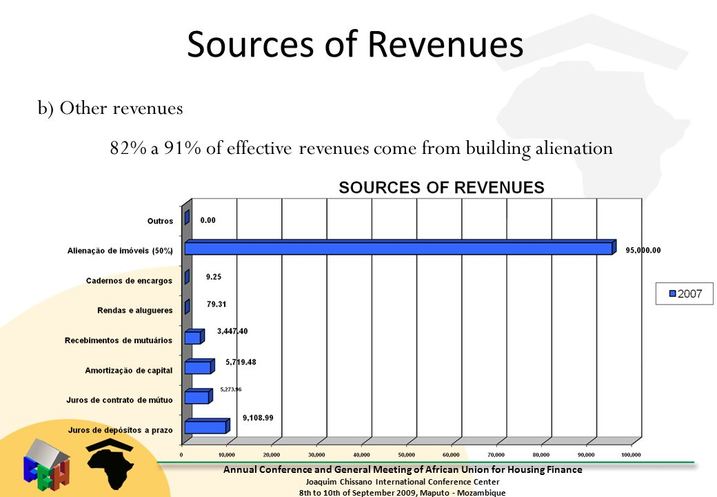 Annual Conference and General Meeting of African Union for Housing Finance Joaquim Chissano International Conference Center 8 th to 10 th of September 2009, Maputo - Mozambique Sources of Revenues b) Other revenues 82% a 91% of effective revenues come from building alienation
