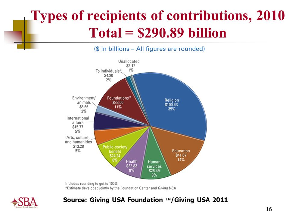 16 Types of recipients of contributions, 2010 Total = $290.89 billion Source: Giving USA Foundation  /Giving USA 2011