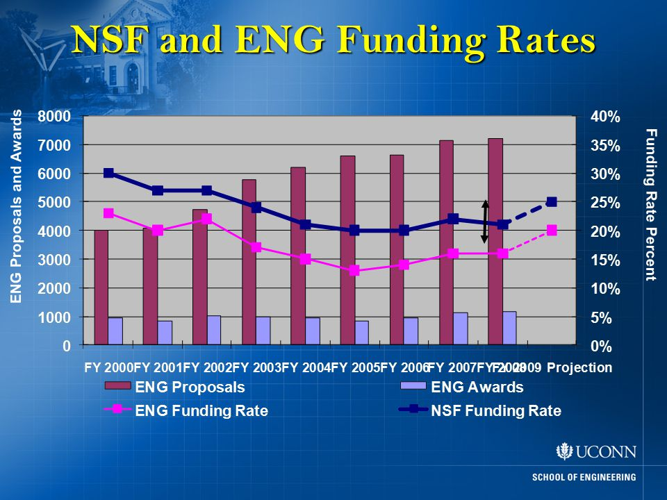 ENG Proposals and Awards Funding Rate Percent NSF and ENG Funding Rates