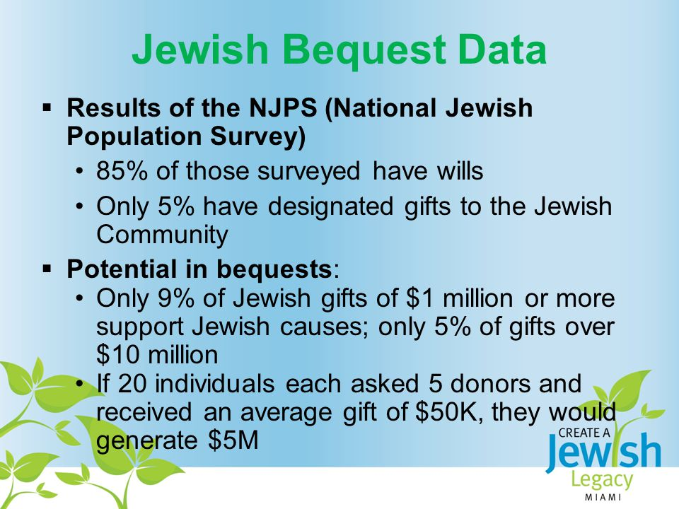 Jewish Bequest Data  Results of the NJPS (National Jewish Population Survey) 85% of those surveyed have wills Only 5% have designated gifts to the Jewish Community  Potential in bequests: Only 9% of Jewish gifts of $1 million or more support Jewish causes; only 5% of gifts over $10 million If 20 individuals each asked 5 donors and received an average gift of $50K, they would generate $5M