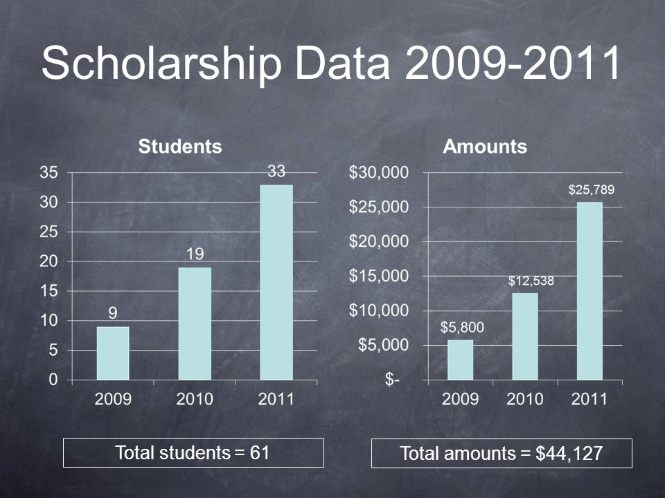Scholarship Data 2009-2011 Total students = 61 Total amounts = $44,127