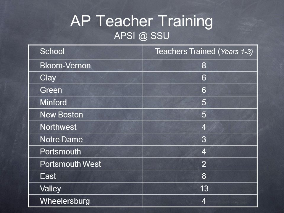 AP Teacher Training APSI @ SSU SchoolTeachers Trained ( Years 1-3) Bloom-Vernon8 Clay6 Green6 Minford5 New Boston5 Northwest4 Notre Dame3 Portsmouth4 Portsmouth West2 East8 Valley13 Wheelersburg4