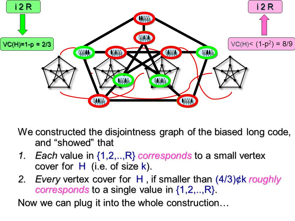 """We constructed the disjointness graph of the biased long code, and """"showed"""" that 1.Each value in {1,2,..,R} corresponds to a small vertex cover for H"""