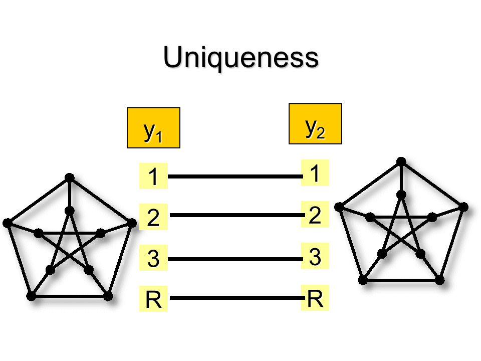 Uniqueness y1y1y1y1 y2y2y2y2 1 2 3 R 1 2 3 R