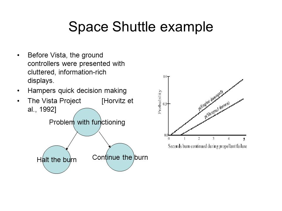 Space Shuttle example Before Vista, the ground controllers were presented with cluttered, information-rich displays. Hampers quick decision making The