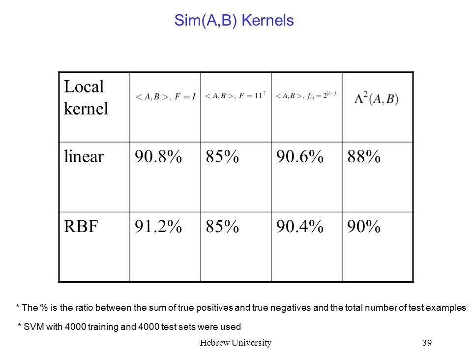 Hebrew University39 Sim(A,B) Kernels Local kernel linear90.8%85%90.6%88% RBF91.2%85%90.4%90% * The % is the ratio between the sum of true positives an