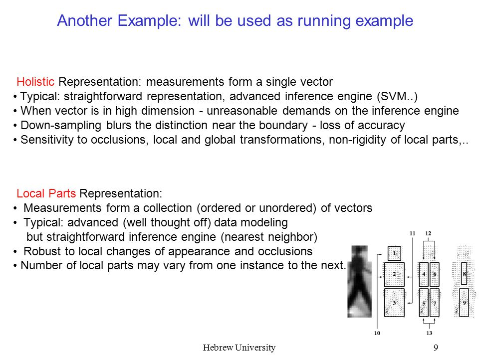 Hebrew University9 Another Example: will be used as running example Holistic Representation: measurements form a single vector Typical: straightforward representation, advanced inference engine (SVM..) When vector is in high dimension - unreasonable demands on the inference engine Down-sampling blurs the distinction near the boundary - loss of accuracy Sensitivity to occlusions, local and global transformations, non-rigidity of local parts,..
