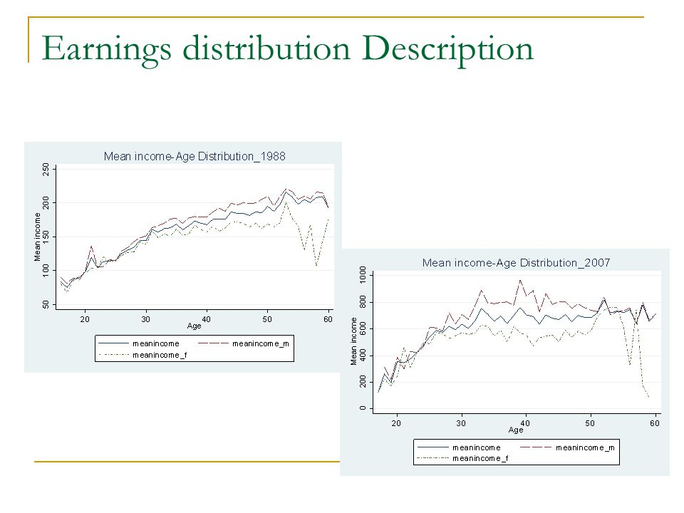 Earnings distribution Description