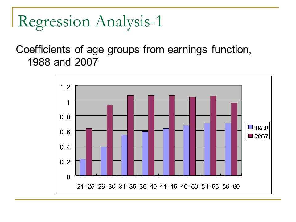 Regression Analysis-1 Coefficients of age groups from earnings function, 1988 and 2007