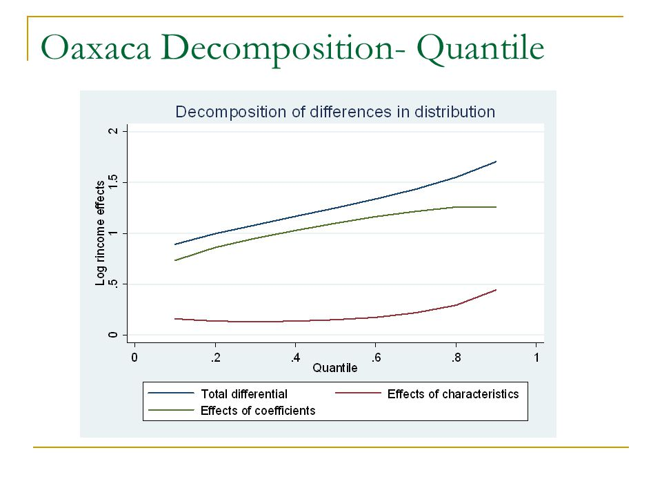 Oaxaca Decomposition- Quantile 123