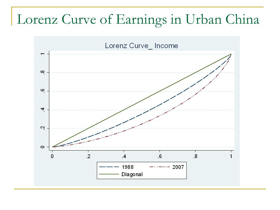 Lorenz Curve of Earnings in Urban China