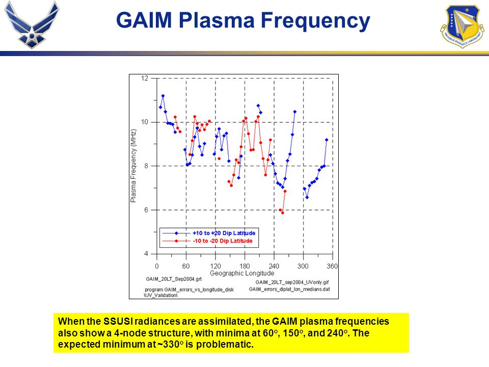 GAIM Plasma Frequency When the SSUSI radiances are assimilated, the GAIM plasma frequencies also show a 4-node structure, with minima at 60 o, 150 o, and 240 o.