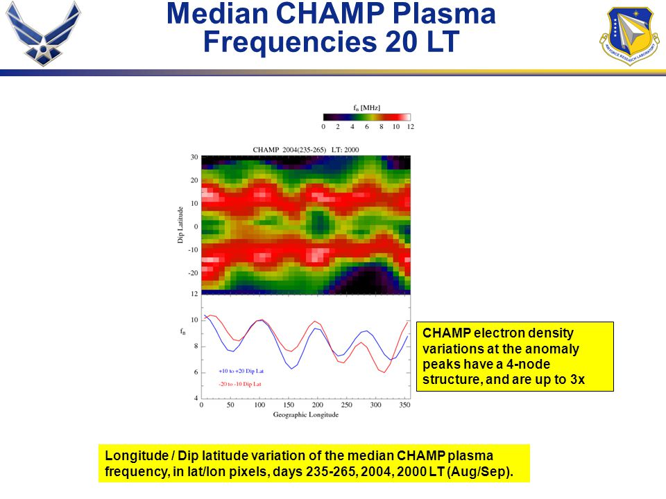 Median CHAMP Plasma Frequencies 20 LT Longitude / Dip latitude variation of the median CHAMP plasma frequency, in lat/lon pixels, days 235-265, 2004, 2000 LT (Aug/Sep).
