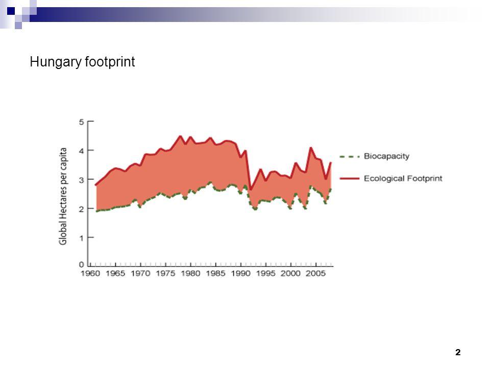 2 Hungary footprint