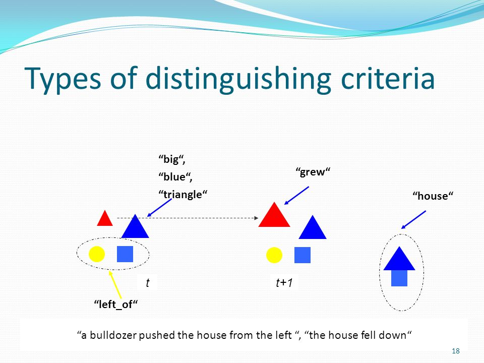 Types of distinguishing criteria left_of big , blue , triangle grew house a bulldozer pushed the house from the left , the house fell down tt+1 18