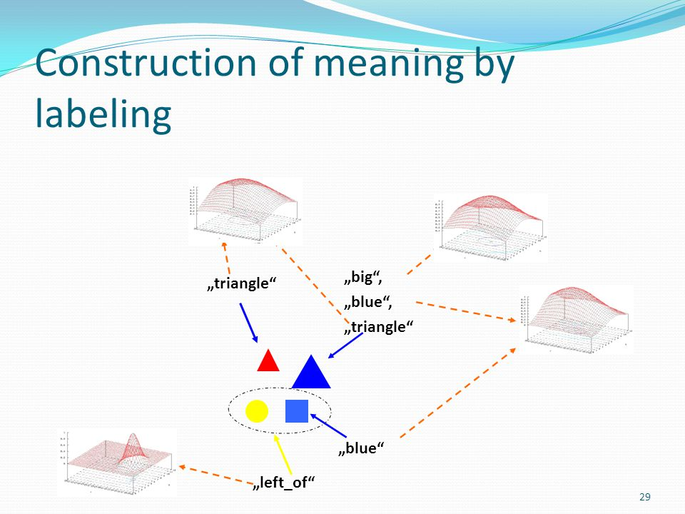 "Construction of meaning by labeling ""left_of ""triangle ""blue ""big , ""blue , ""triangle 29"