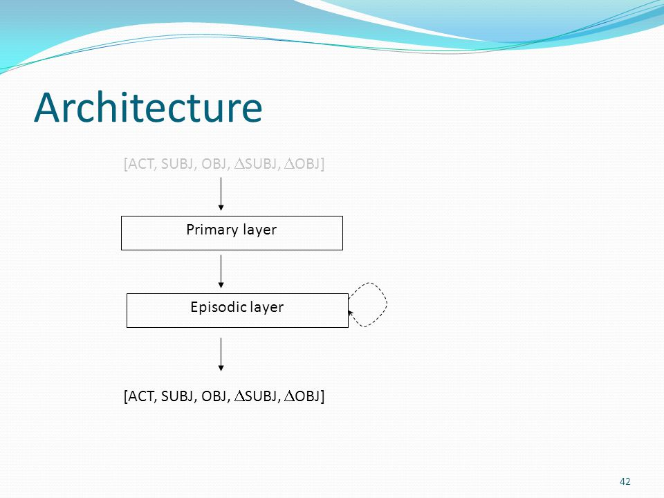 Architecture Primary layer Episodic layer [ACT, SUBJ, OBJ,  SUBJ,  OBJ] 42