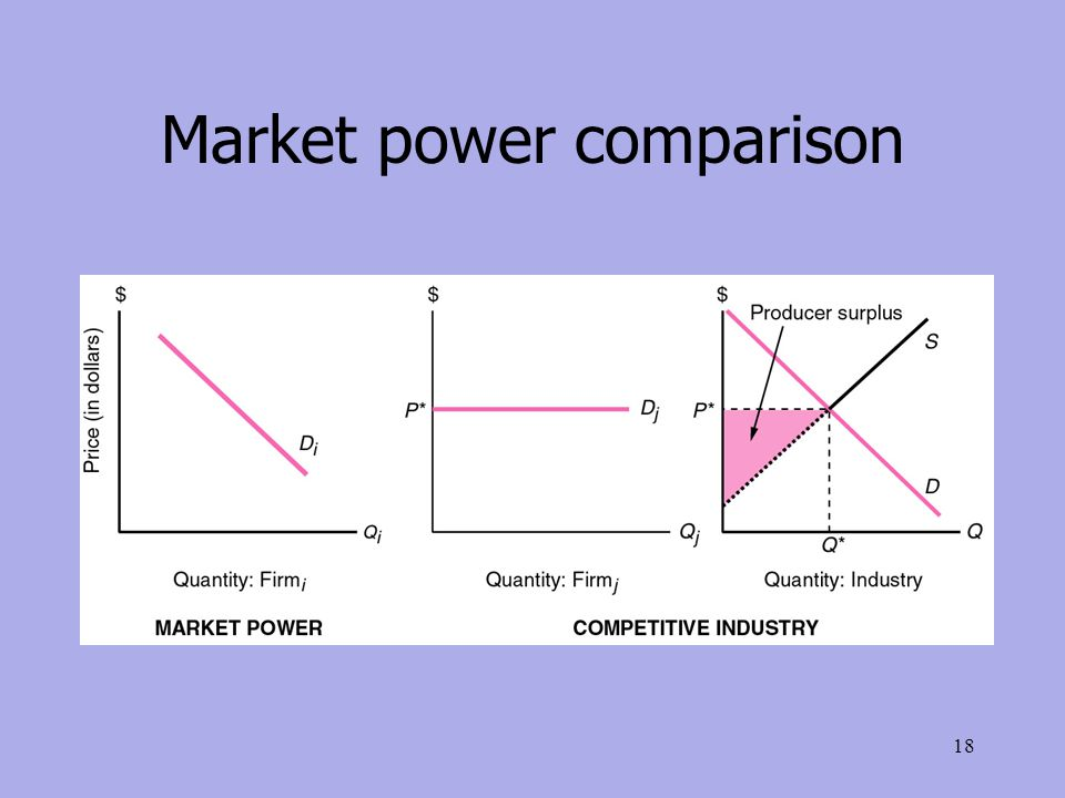 Market power comparison 18