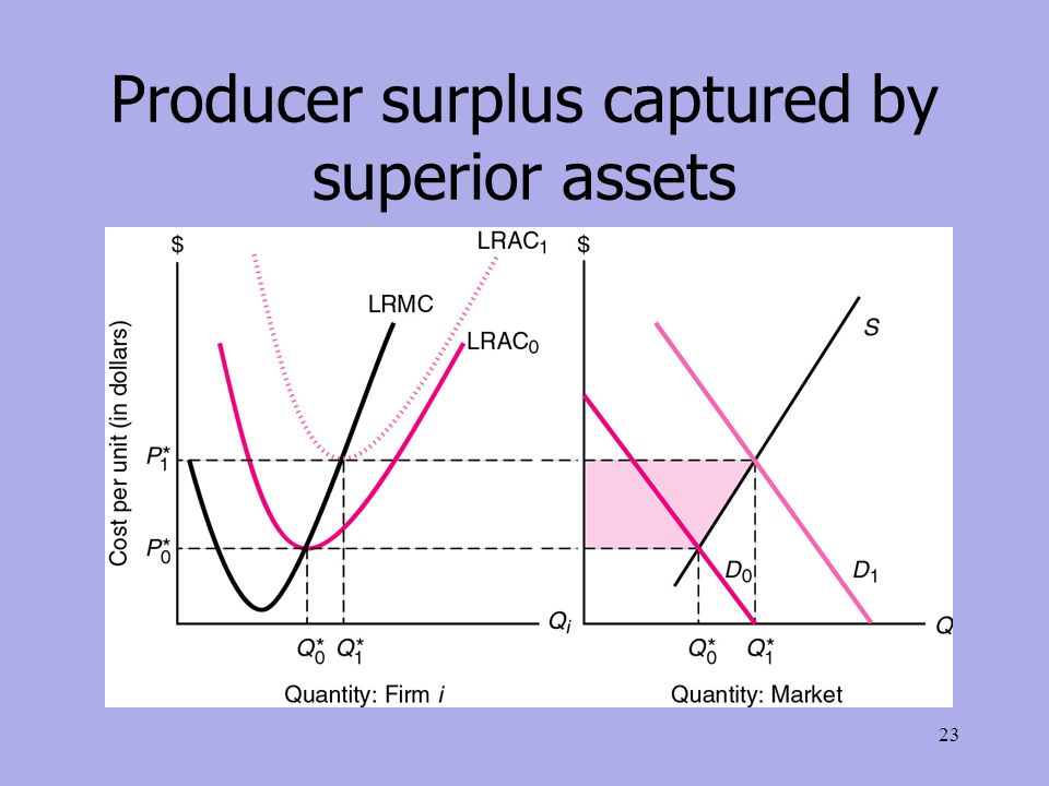 Producer surplus captured by superior assets 23