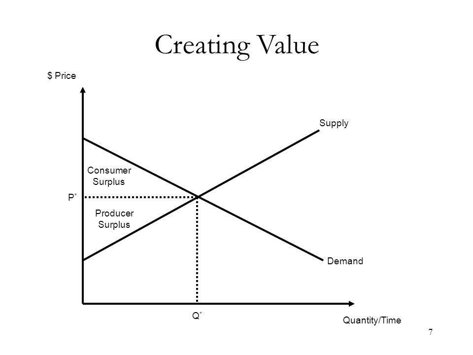 Creating Value Quantity/Time $ Price Q*Q* P*P* Demand Supply Consumer Surplus Producer Surplus 7