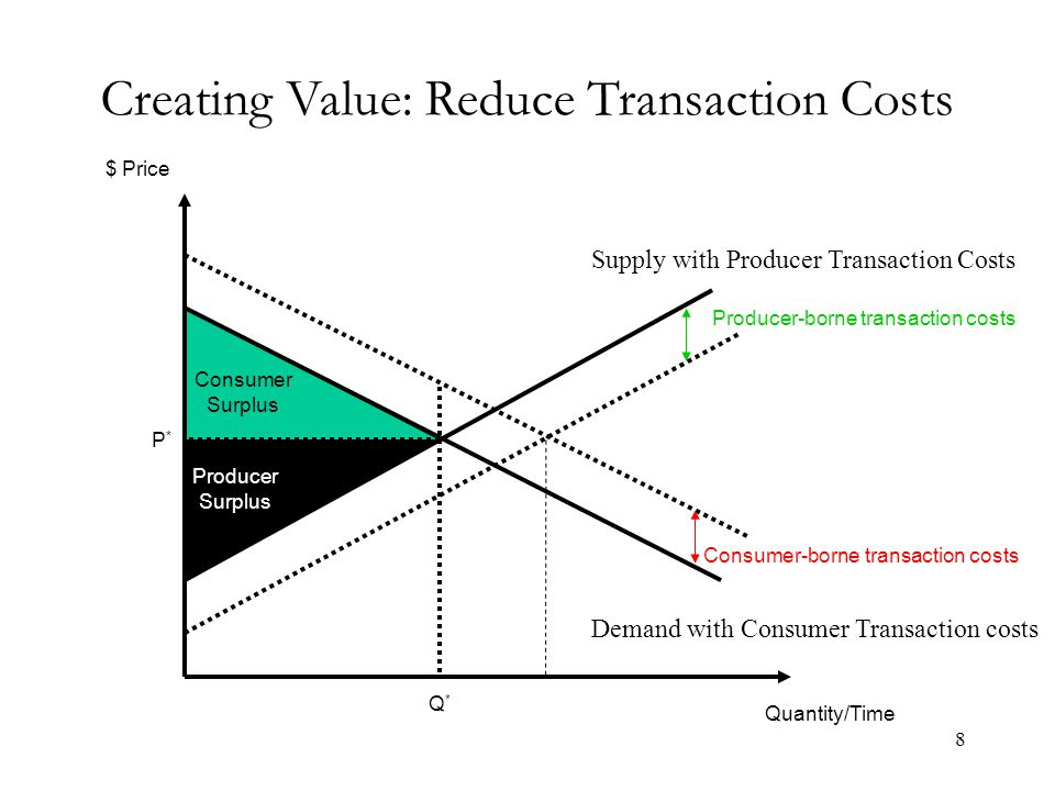 Value creation Reduce production costs or producer transaction costs –shift supply curve to the right Reduce consumer transaction costs –shift demand curve to the right Shift demand to the right by other means Devise new products and services 9