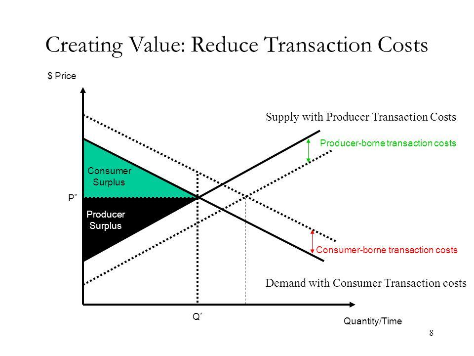 Diversification Benefits –Economies of scope –Promoting complements Costs –Bureaucracy –Incompatible cultures 29