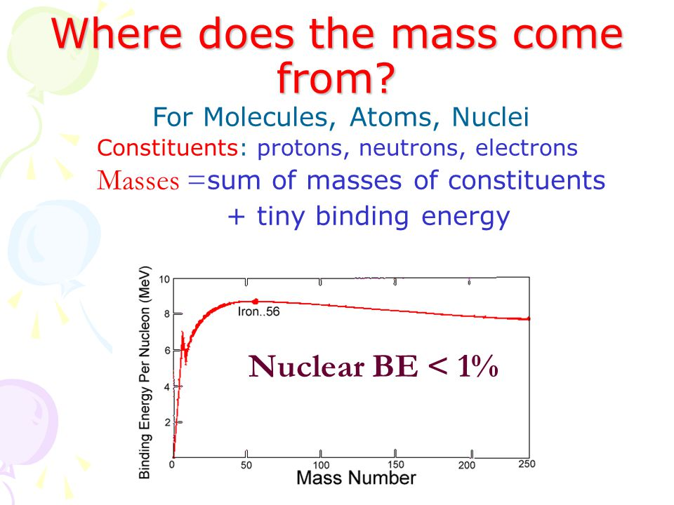 Where does the mass come from.