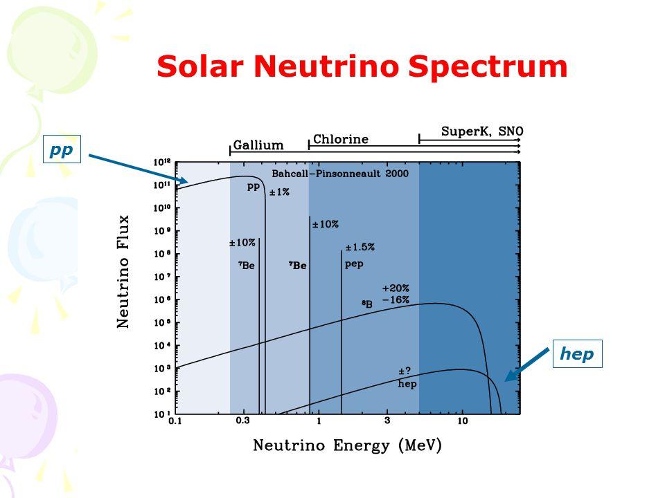 Solar Neutrino Spectrum pp hep