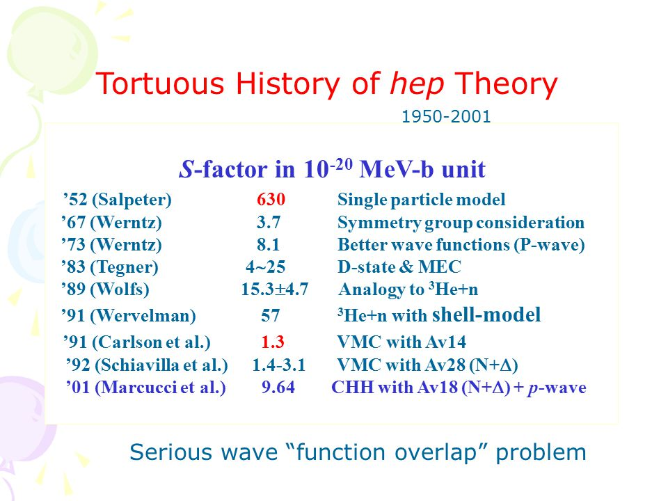 S-factor in 10 -20 MeV-b unit '52 (Salpeter) 630 Single particle model '67 (Werntz) 3.7 Symmetry group consideration '73 (Werntz) 8.1 Better wave functions (P-wave) '83 (Tegner) 4  25 D-state & MEC '89 (Wolfs) 15.3  4.7 Analogy to 3 He+n '91 (Wervelman) 57 3 He+n with shell-model '91 (Carlson et al.) 1.3 VMC with Av14 '92 (Schiavilla et al.)1.4-3.1 VMC with Av28 (N+  ) '01 (Marcucci et al.) 9.64 CHH with Av18 (N+  ) + p-wave Tortuous History of hep Theory 1950-2001 Serious wave function overlap problem
