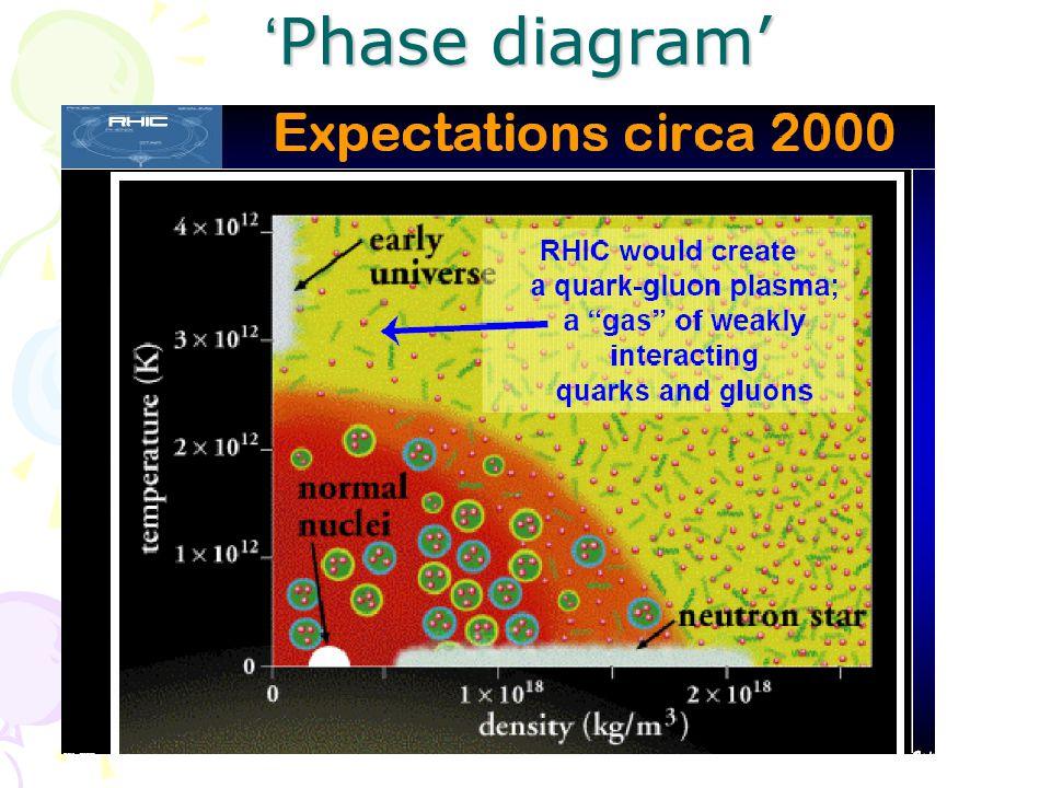 'Phase diagram'