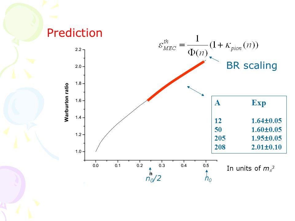 n0n0 In units of m  3 A Exp 12 1.64±0.05 50 1.60±0.05 205 1.95±0.05 208 2.01±0.10 n 0 /2 Prediction BR scaling