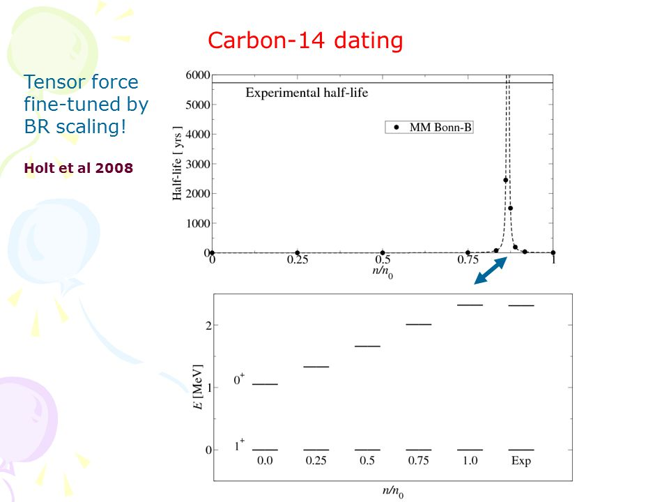 Carbon-14 dating Holt et al 2008 Tensor force fine-tuned by BR scaling!
