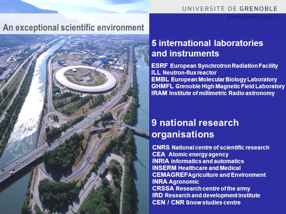 An exceptional scientific environment CNRS National centre of scientific research CEA Atomic energy agency INRIA informatics and automatics INSERM Healthcare and Medical CEMAGREF Agriculture and Environment INRA Agronomic CRSSA Research centre of the army IRD Research and development institute CEN / CNR Snow studies centre ESRF European Synchrotron Radiation Facility ILL Neutron-flux reactor EMBL European Molecular Biology Laboratory GHMFL Grenoble High Magnetic Field Laboratory IRAM Institute of millimetric Radio astronomy 5 international laboratories and instruments 9 national research organisations
